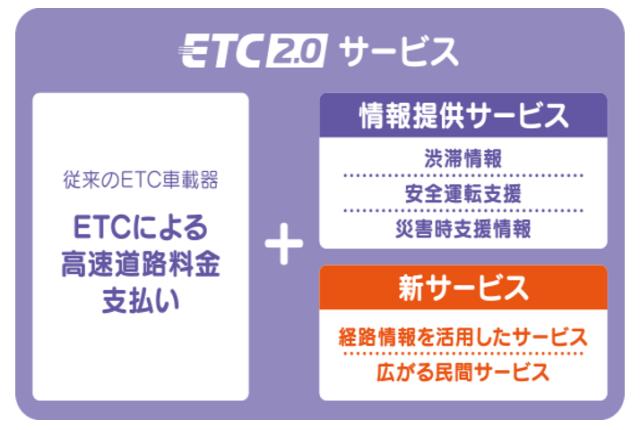 ETC2.0サービスの詳細
