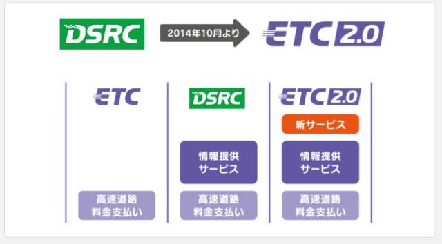 ETC2.0サービスとDSRCサービスとの違いは?