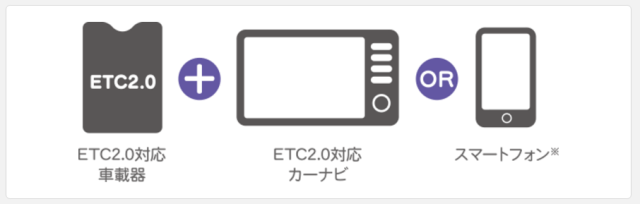 ETC2.0のサービスを利用方法