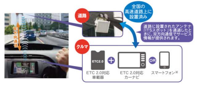 「ETC2.0サービス」の詳細