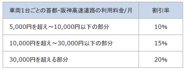 ETCコーポレートカード【首都・阪神高速】の割引率とは?